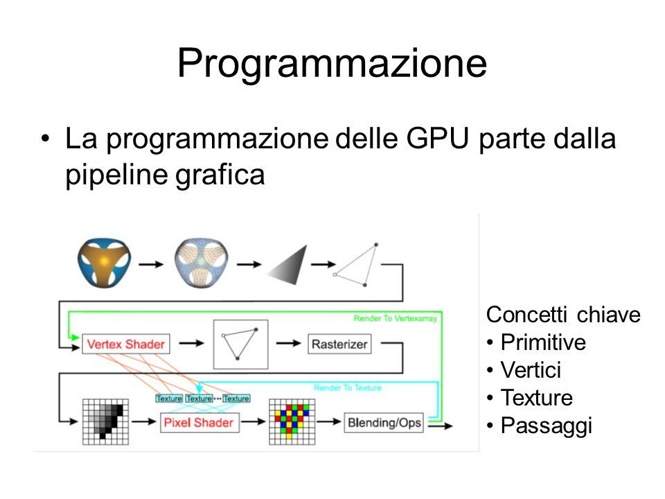 Programmazione La programmazione delle GPU parte dalla pipeline grafica Concetti chiave Primitive Vertici Texture Passaggi