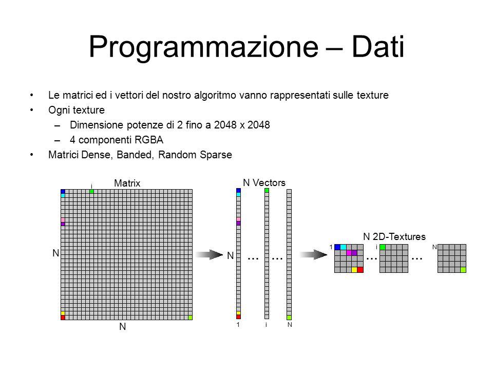 Programmazione – Dati Le matrici ed i vettori del nostro algoritmo vanno rappresentati sulle texture Ogni texture –Dimensione potenze di 2 fino a 2048 x 2048 –4 componenti RGBA Matrici Dense, Banded, Random Sparse N 2D-Textures...