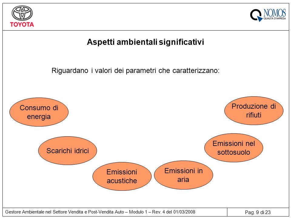 Pag. 9 di 23 Gestore Ambientale nel Settore Vendita e Post-Vendita Auto – Modulo 1 – Rev.