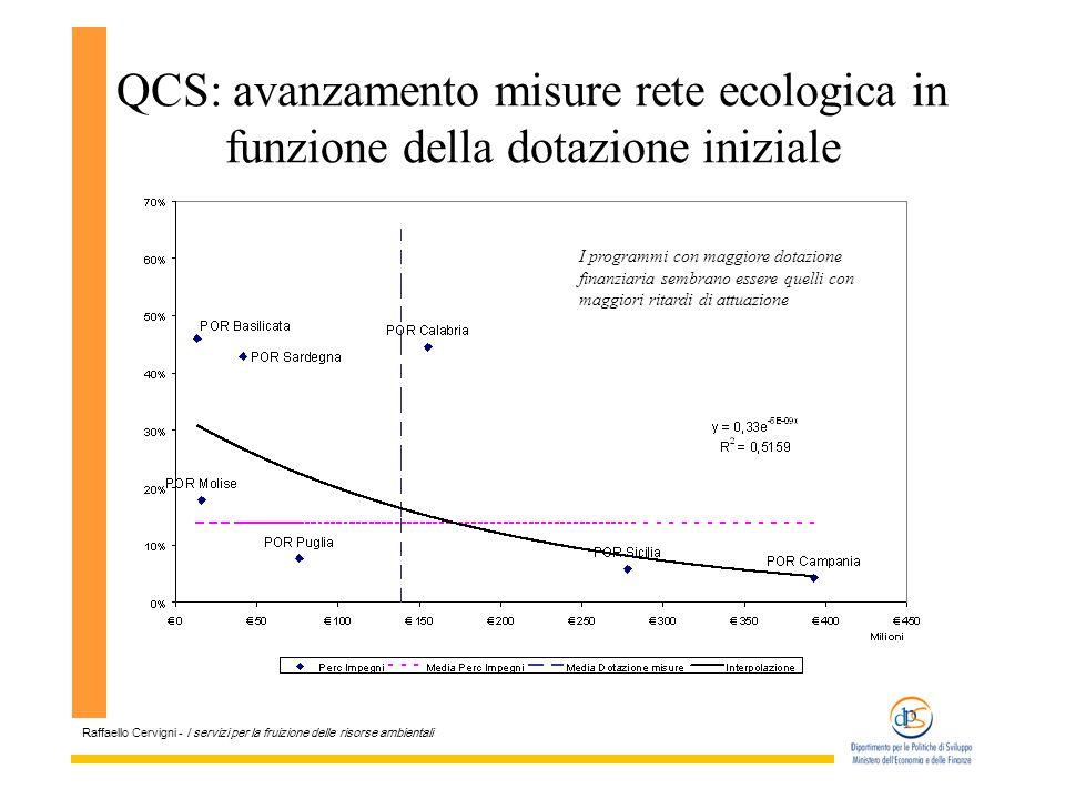 Raffaello Cervigni - I servizi per la fruizione delle risorse ambientali QCS: avanzamento misure rete ecologica in funzione della dotazione iniziale I programmi con maggiore dotazione finanziaria sembrano essere quelli con maggiori ritardi di attuazione