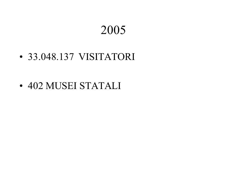 2005 33.048.137 VISITATORI 402 MUSEI STATALI