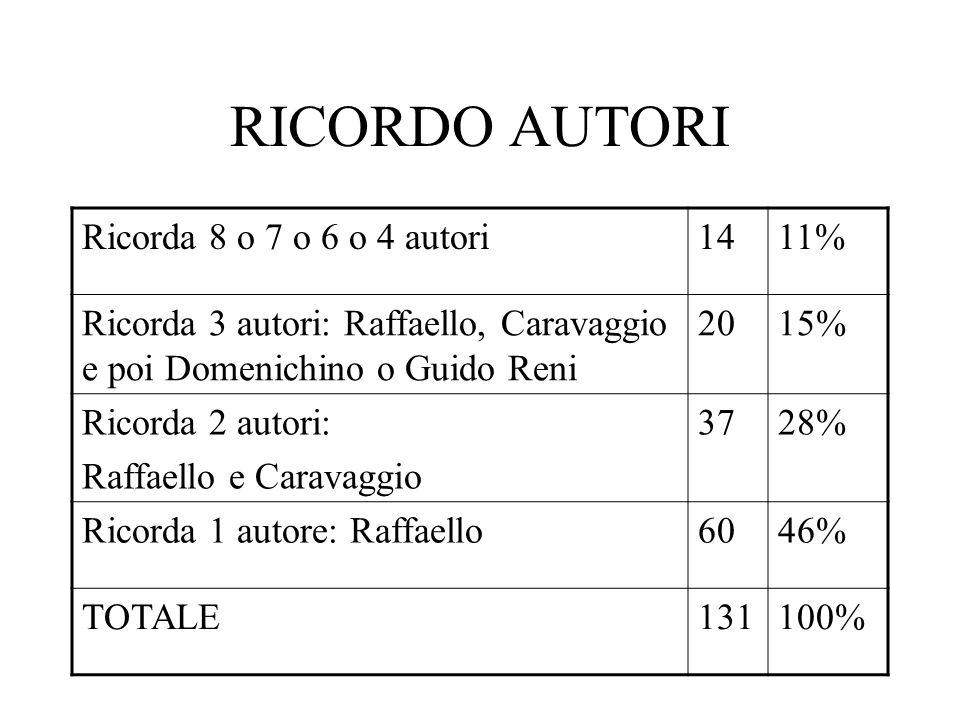 RICORDO AUTORI Ricorda 8 o 7 o 6 o 4 autori1411% Ricorda 3 autori: Raffaello, Caravaggio e poi Domenichino o Guido Reni 2015% Ricorda 2 autori: Raffaello e Caravaggio 3728% Ricorda 1 autore: Raffaello6046% TOTALE131100%