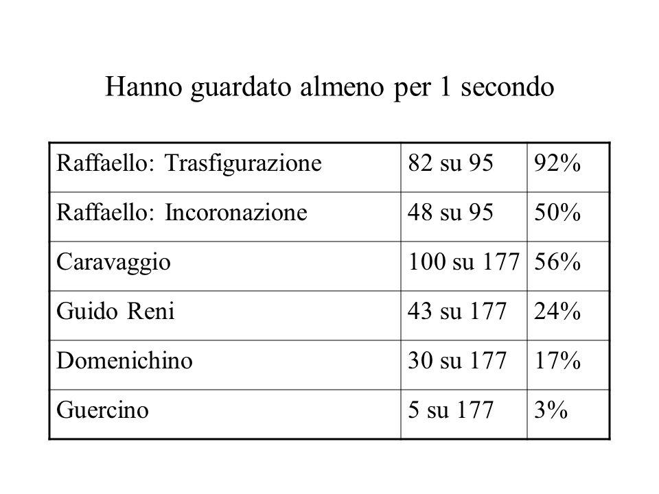 Hanno guardato almeno per 1 secondo Raffaello: Trasfigurazione82 su 9592% Raffaello: Incoronazione48 su 9550% Caravaggio100 su 17756% Guido Reni43 su 17724% Domenichino30 su 17717% Guercino5 su 1773%