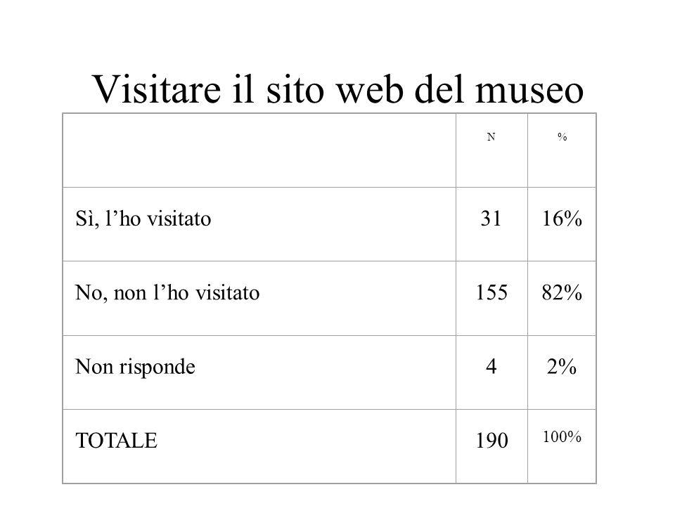 Visitare il sito web del museo N % Sì, l'ho visitato 31 16% No, non l'ho visitato 155 82% Non risponde 4 2% TOTALE 190 100%