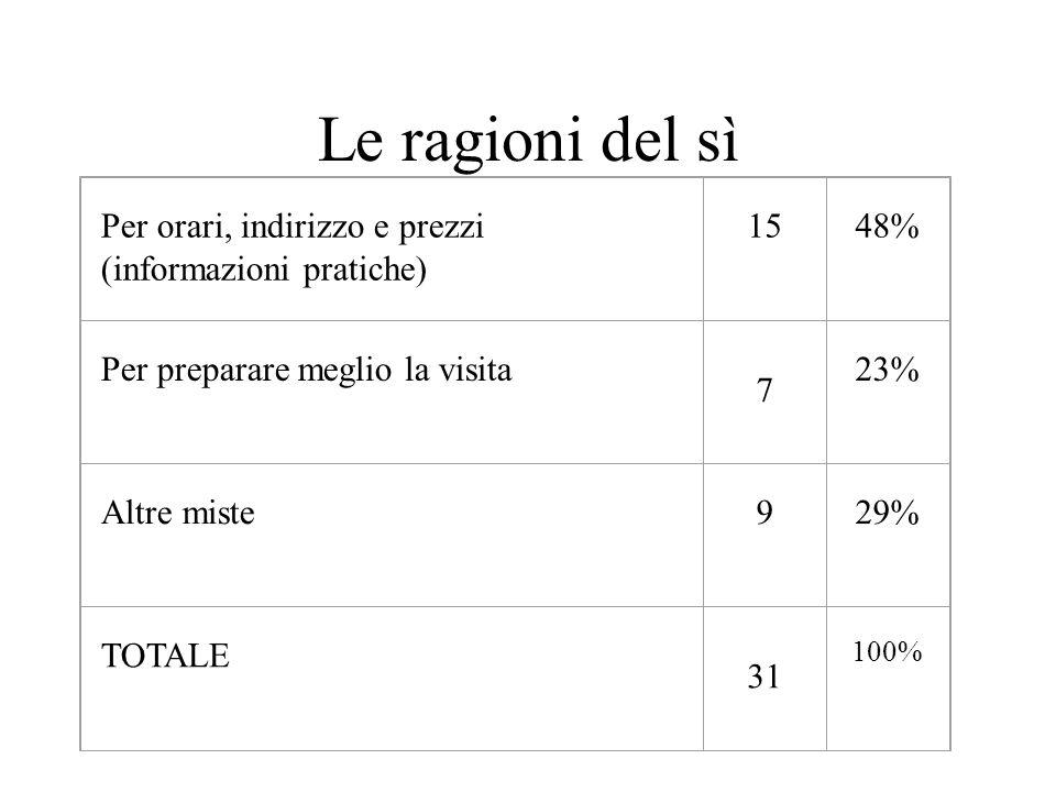 Le ragioni del sì Per orari, indirizzo e prezzi (informazioni pratiche) 15 48% Per preparare meglio la visita 7 23% Altre miste 9 29% TOTALE 31 100%