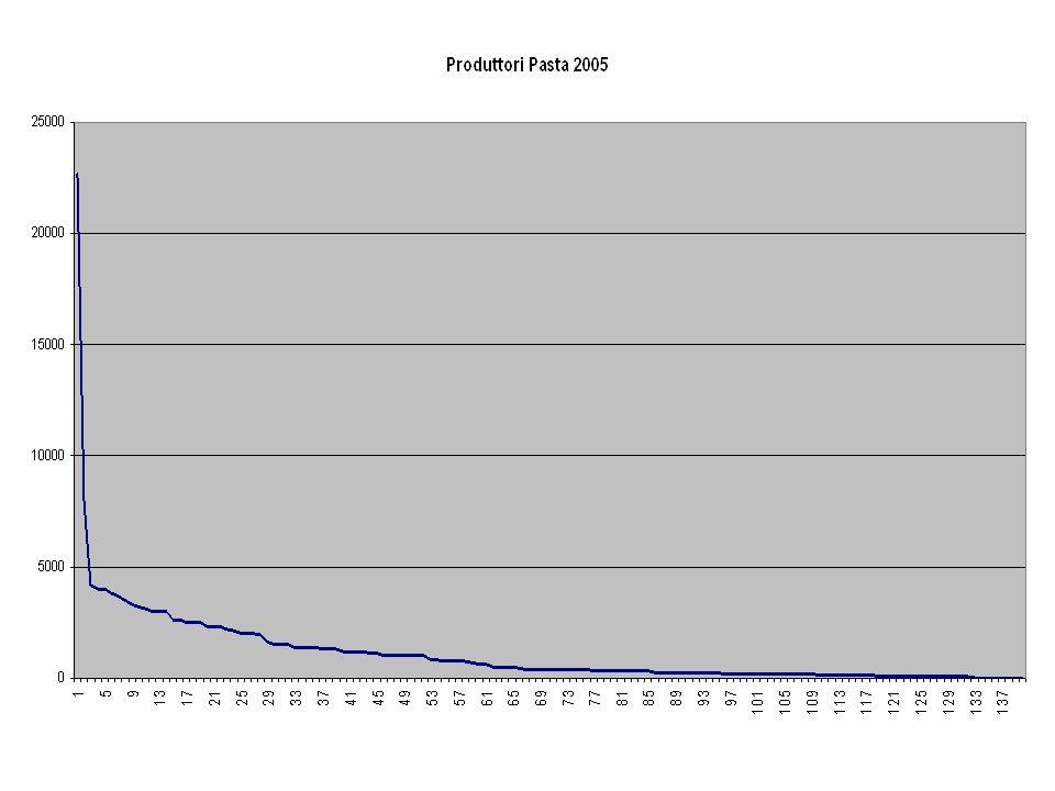 CONFRONTI OMOGENEI Pompei 2.344.000 Ercolano 264.000