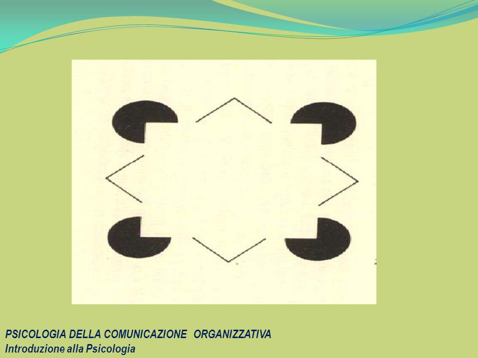 PSICOLOGIA DELLA COMUNICAZIONE ORGANIZZATIVA Introduzione alla Psicologia
