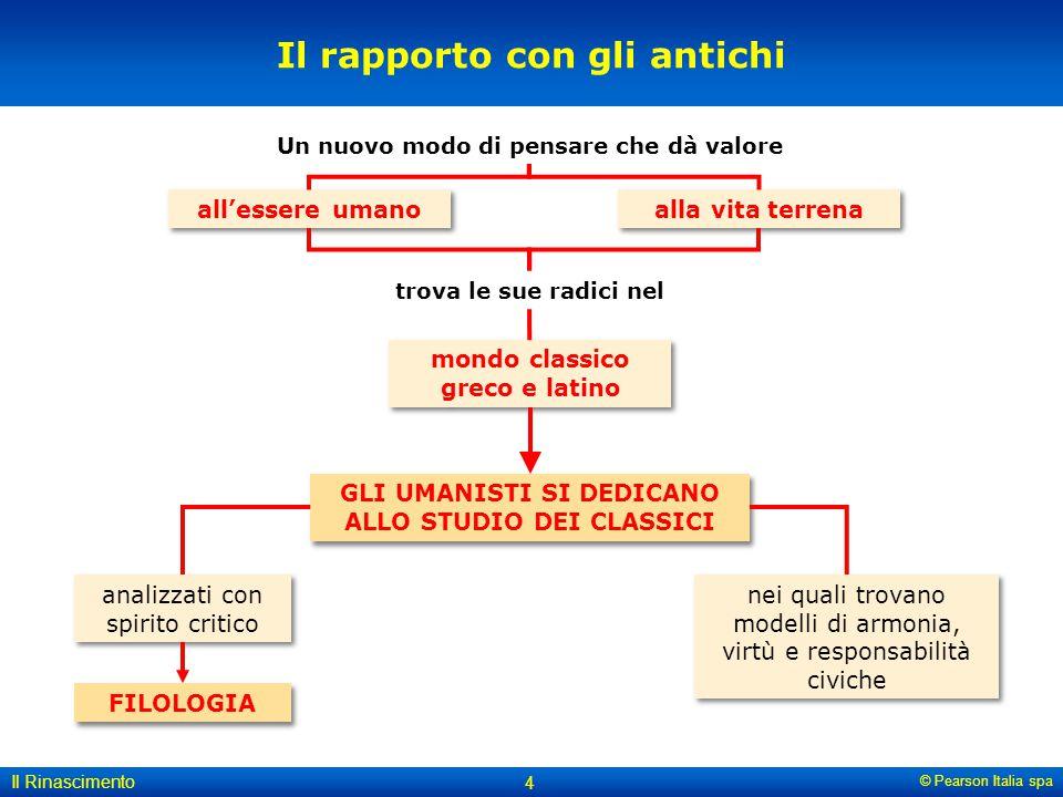 © Pearson Italia spa Il Rinascimento 4 Il rapporto con gli antichi FILOLOGIA analizzati con spirito critico nei quali trovano modelli di armonia, virt