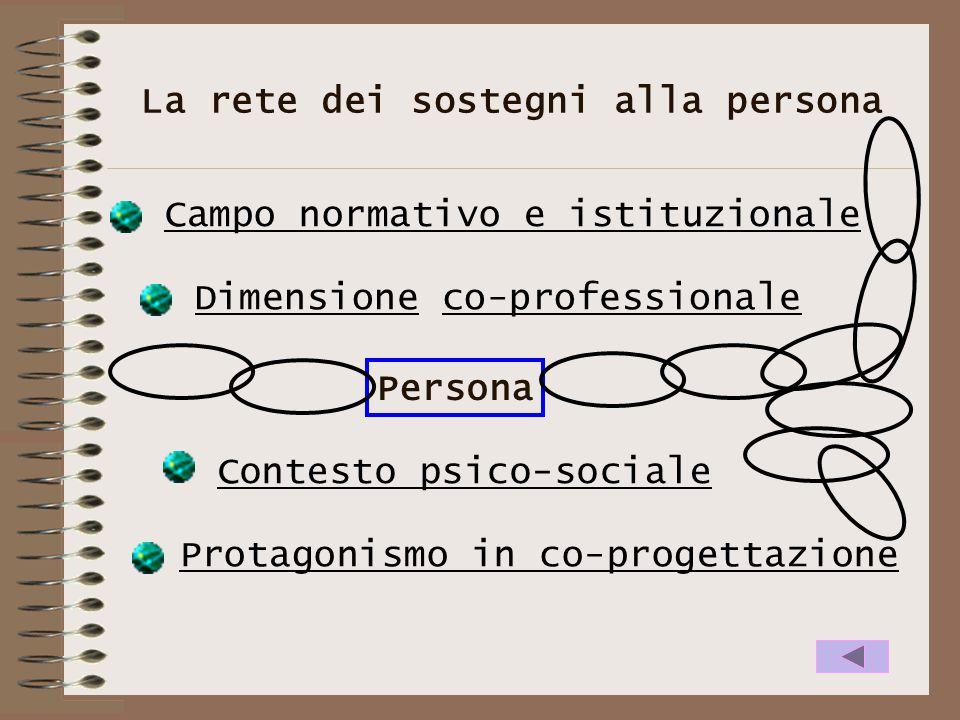 La rete dei sostegni alla persona Campo normativo e istituzionale Dimensione co-professionale Contesto psico-sociale Protagonismo in co-progettazione