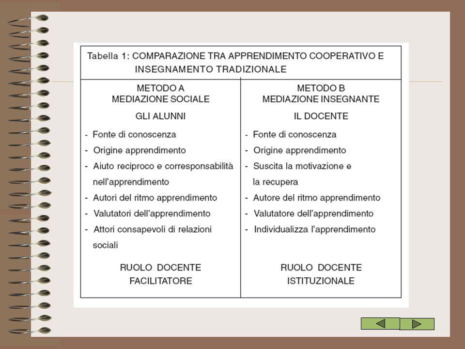 Bibliografia A.Canevaro, C.Balzaretti, G.Rigon, Pedagogia speciale dell'integrazione , La Nuova Italia, Firenze,1996 N.Cuomo, Pensami adulto , Utet, Torino,1995 D.W.Johnson, R.T.