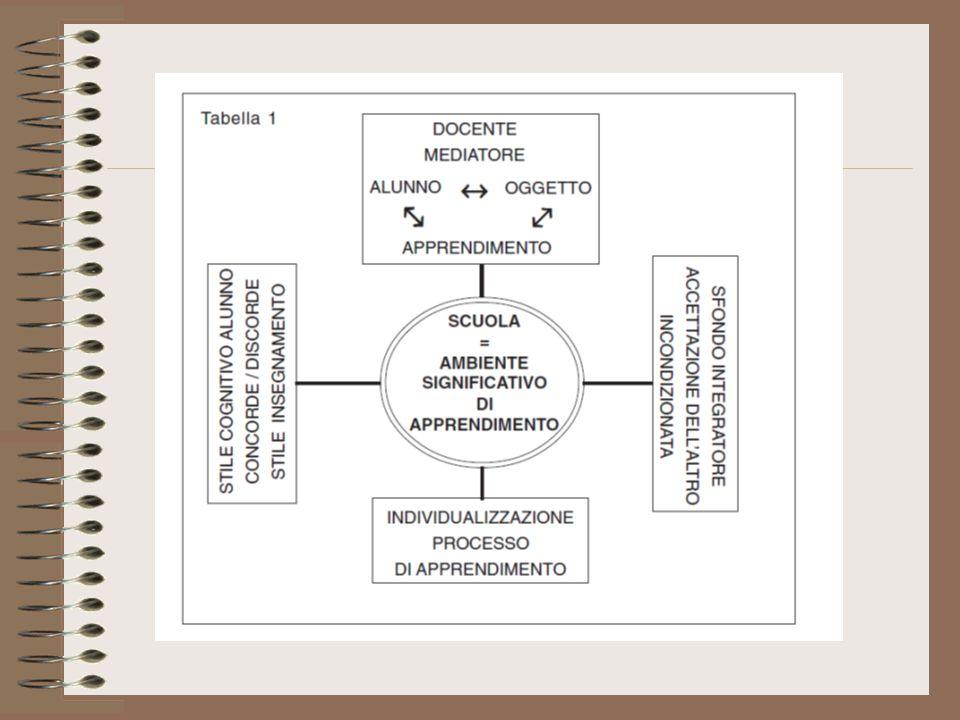 Metodologie e strumenti Apprendimento cooperativo Tutoring Peer education Mediazione cognitiva Tecniche comportamentiste