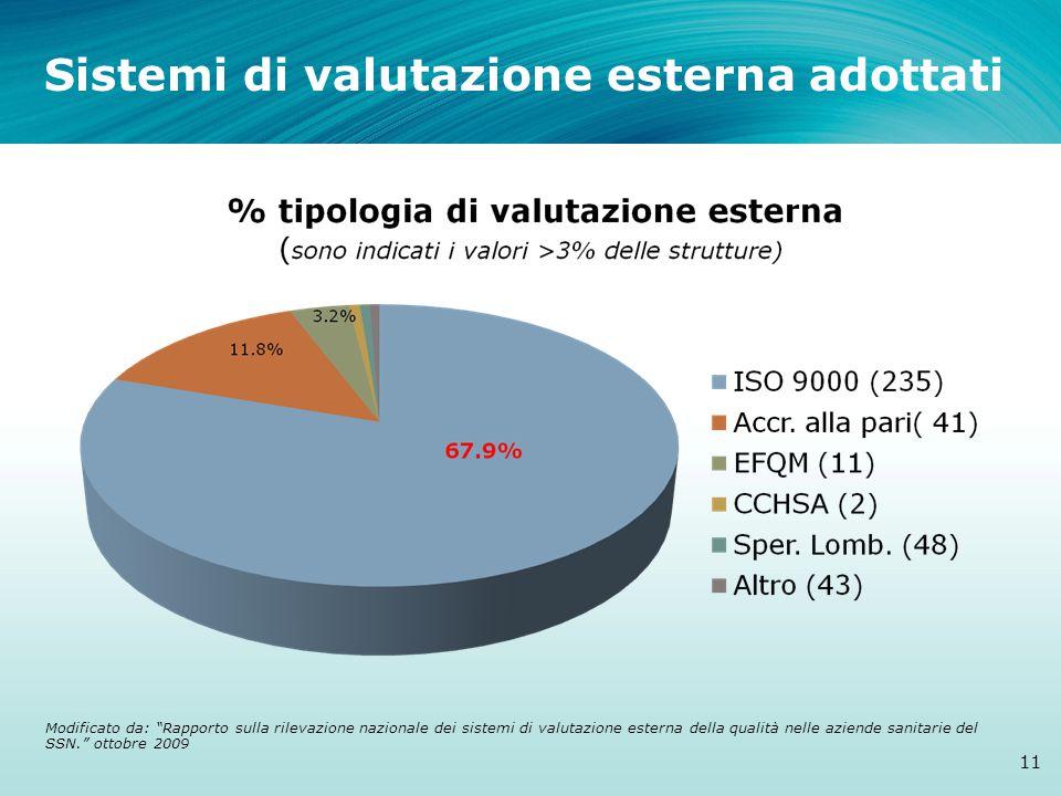 Sistemi di valutazione esterna adottati 11 Modificato da: Rapporto sulla rilevazione nazionale dei sistemi di valutazione esterna della qualità nelle aziende sanitarie del SSN. ottobre 2009