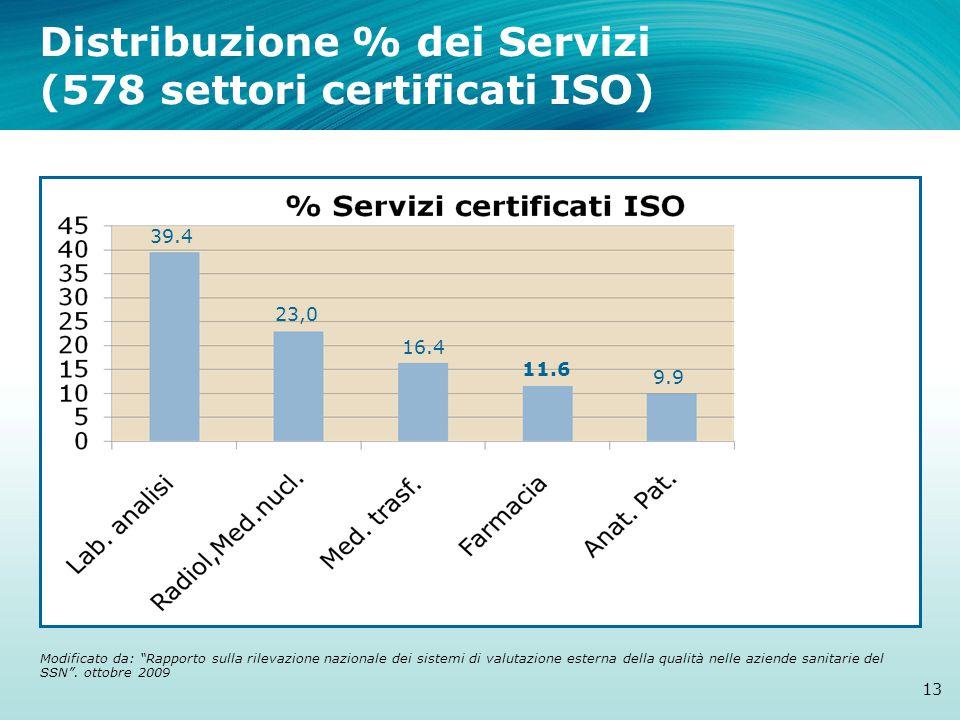 Distribuzione % dei Servizi (578 settori certificati ISO) 13 39.4 23,0 16.4 11.6 9.9 Modificato da: Rapporto sulla rilevazione nazionale dei sistemi di valutazione esterna della qualità nelle aziende sanitarie del SSN .