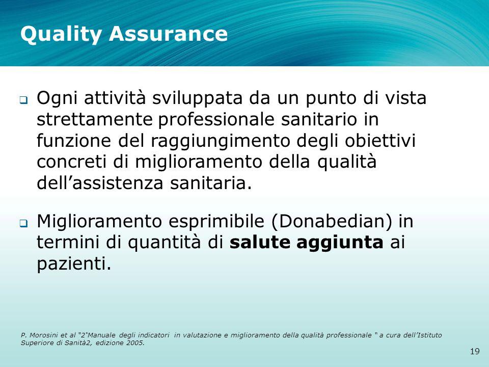 Quality Assurance  Ogni attività sviluppata da un punto di vista strettamente professionale sanitario in funzione del raggiungimento degli obiettivi