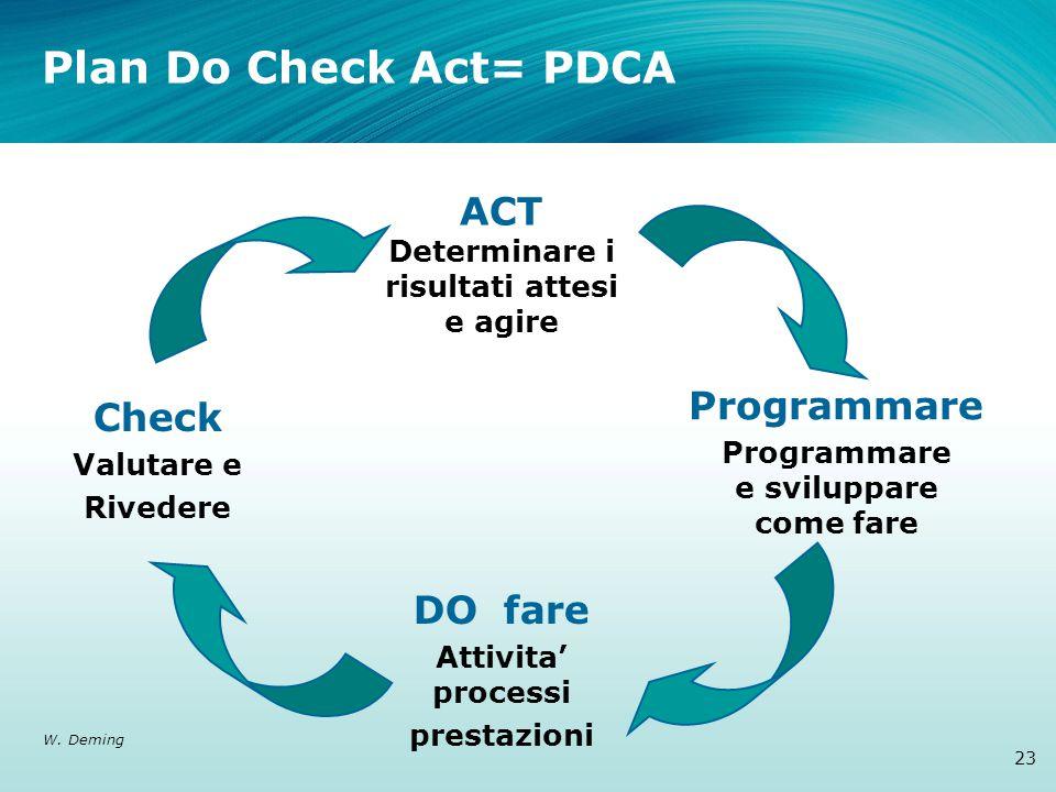 ACT Determinare i risultati attesi e agire Programmare Programmare e sviluppare come fare DO fare Attivita' processi prestazioni Check Valutare e Rivedere Plan Do Check Act= PDCA 23 W.
