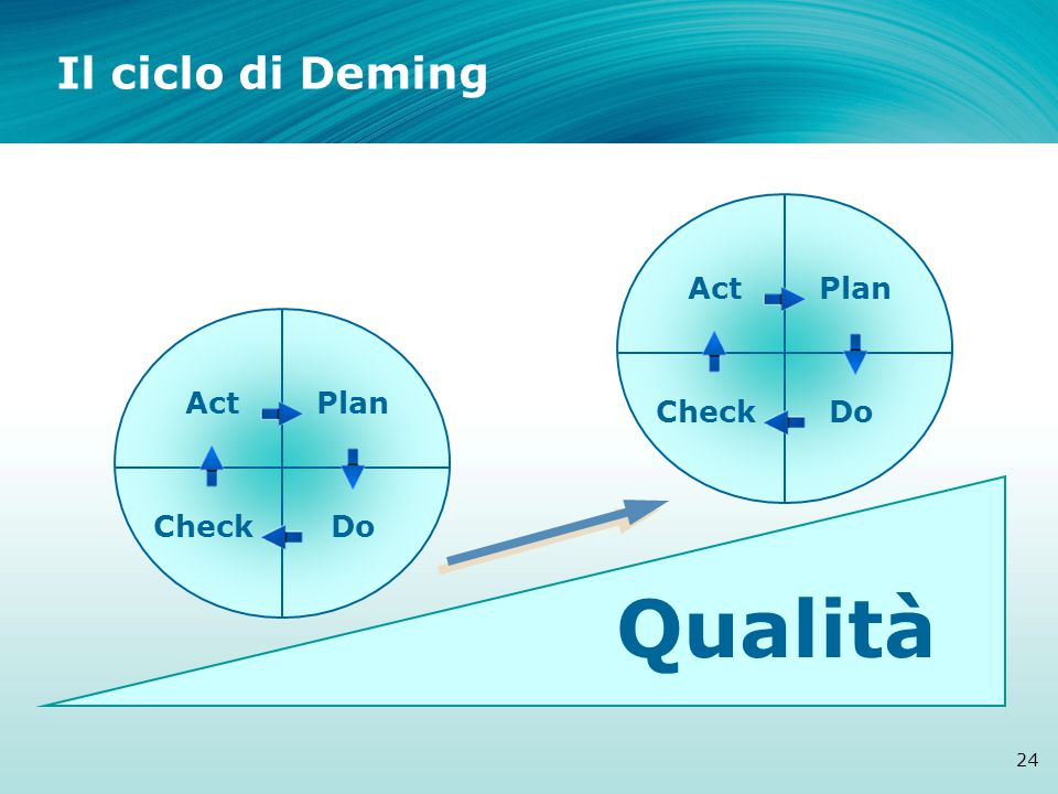 ActPlan CheckDo ActPlan CheckDo Qualità Il ciclo di Deming 24