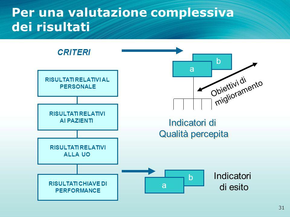 RISULTATI CHIAVE DI PERFORMANCE RISULTATI RELATIVI ALLA UO RISULTATI RELATIVI AI PAZIENTI RISULTATI RELATIVI AL PERSONALE Indicatori di Qualità percepita Indicatori di Qualità percepita Obiettivi di miglioramento b a CRITERI Indicatori di esito Per una valutazione complessiva dei risultati 31 b a