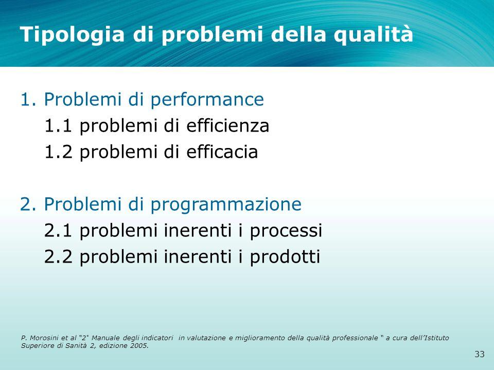 Tipologia di problemi della qualità 1. Problemi di performance 1.1 problemi di efficienza 1.2 problemi di efficacia 2. Problemi di programmazione 2.1