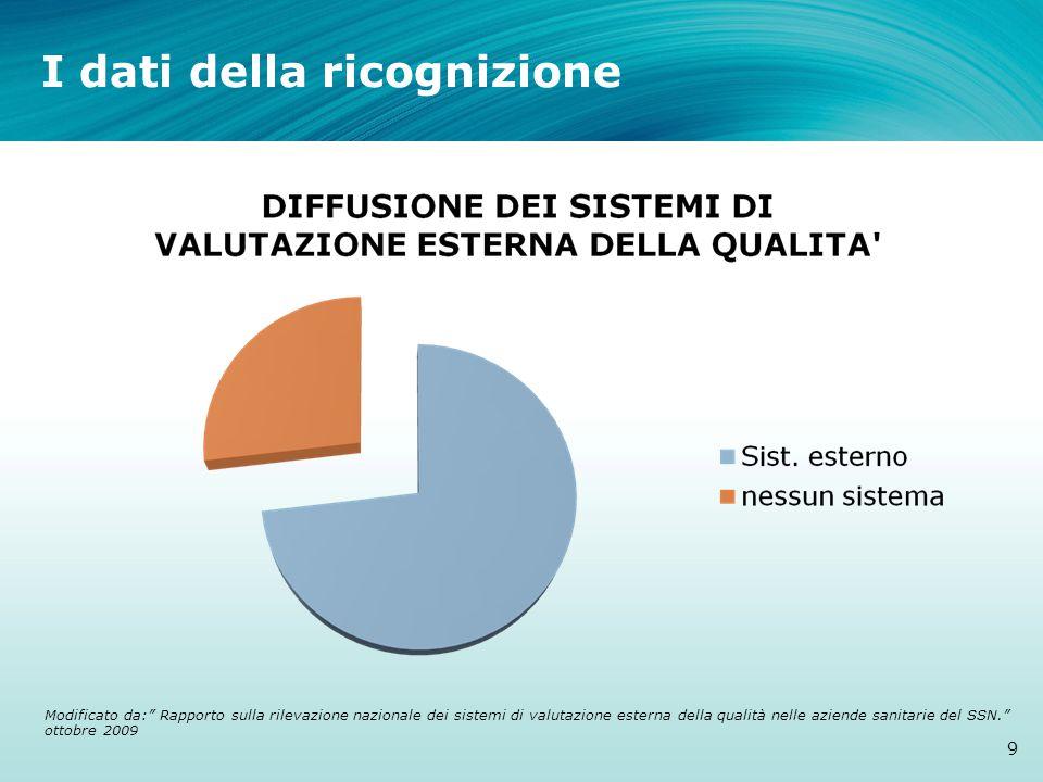 I dati della ricognizione 9 Modificato da: Rapporto sulla rilevazione nazionale dei sistemi di valutazione esterna della qualità nelle aziende sanitarie del SSN. ottobre 2009