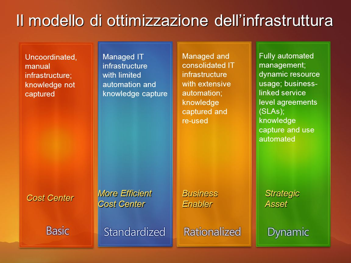 13 Modello IO per l'infrastruttura di base Desktop, Device, and Server Management Security and Networking Identity and Access Management Data Protection and Recovery IT Management and Security Process CROSS-MODEL ENABLERS Identity PresenceRights Management Network Access