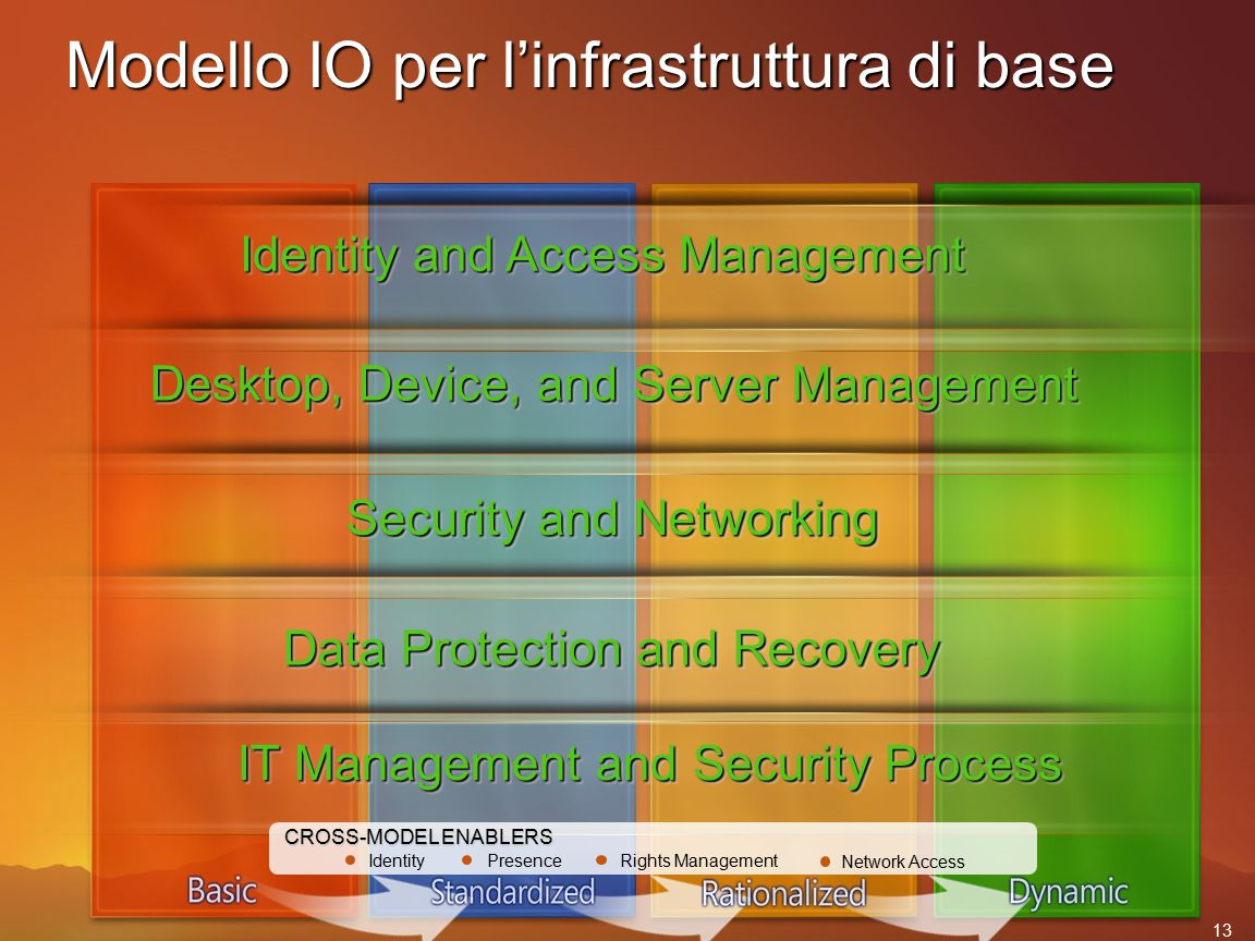 Applicazione modello IO Esempio – Ottimizzare l'infrastruttura Mission critical server back-up/recovery Back-up/restore on all servers Fully automated IT management No common identity management model Automated patch management Standard desktop images Mission critical server monitoring Mobile device provisioning Automated software distribution and asset management Application compatibility solution Layered image strategy Secure mobile device provisioning Capacity analysis solution Application push to mobile devices Fully automated IT management Identity management for user identification Central configuration and authentication Information protection infrastructure Centralized administration Federated identity management Anti-virus on desktops Centralized firewall Basic networking Secure remote access Policy- managed firewall on server and desktop Fully automated IT management and mitigation Quarantine solution Security and Networking Identity & Access Mgmt Desktop, Device and Server Management Data Protection and Recovery IT and Security Process No standards No desktop standards, many images, no management standards No formal procedures in place Ad-hoc Lack of standard security policies Reactive, stable IT Formal security policies defined Proactive, accountable Defense-in-depth policy for Web server security Fail safes for attacks are in place Proactive Optimizing cost and quality Efficient Web server security All security processes & policies in place