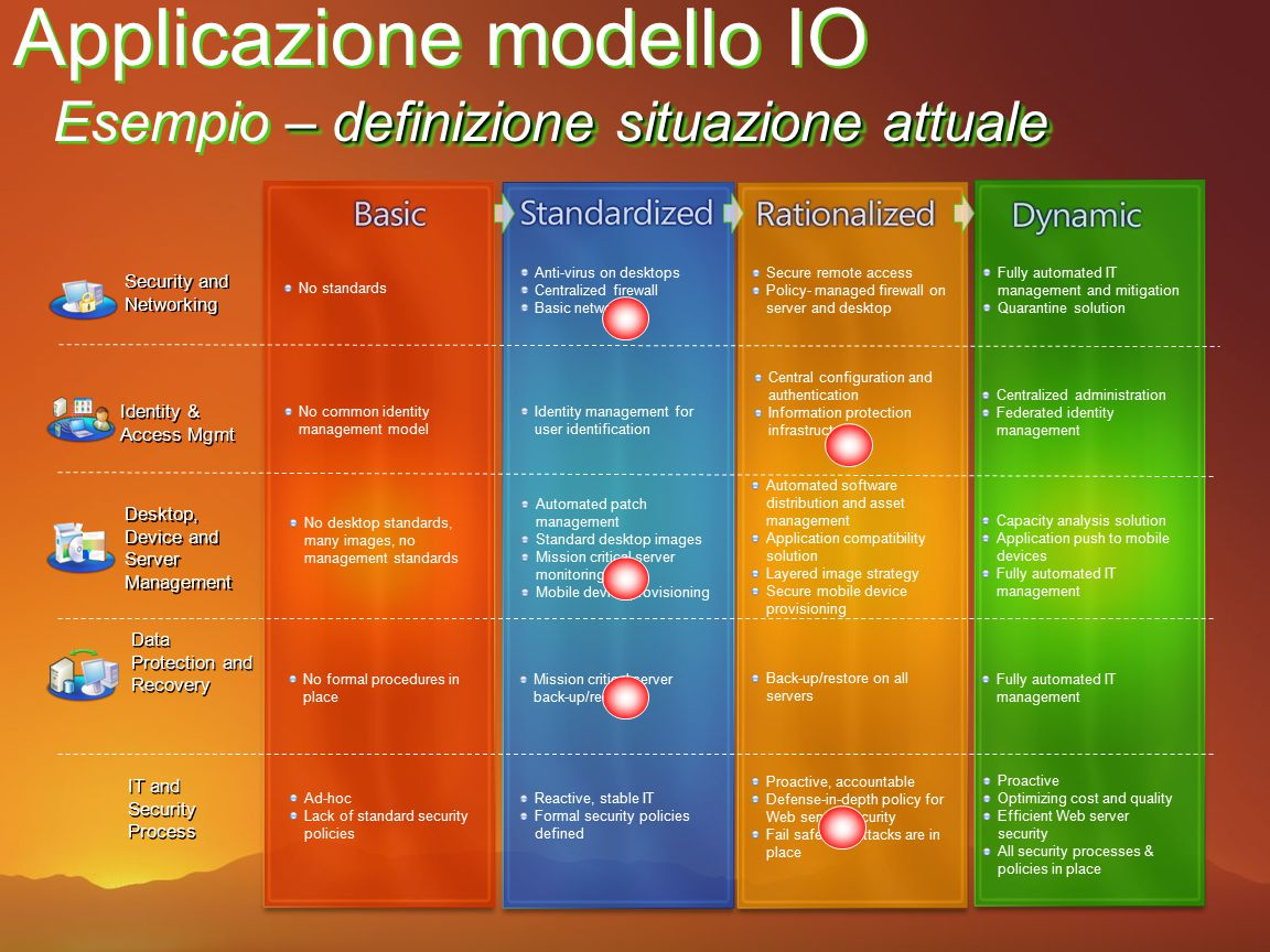 Applicazione modello IO Esempio – Definire obiettivi e ritorni Mission critical server back-up/recovery Back-up/restore on all servers Fully automated IT management No common identity management model Automated patch management Standard desktop images Mission critical server monitoring Mobile device provisioning Automated software distribution and asset management Application compatibility solution Layered image strategy Secure mobile device provisioning Capacity analysis solution Application push to mobile devices Fully automated IT management Identity management for user identification Central configuration and authentication Information protection infrastructure Centralized administration Federated identity management Anti-virus on desktops Centralized firewall Basic networking Secure remote access Policy- managed firewall on server and desktop Fully automated IT management and mitigation Quarantine solution Security and Networking Identity & Access Mgmt Desktop, Device and Server Management Data Protection and Recovery IT and Security Process No standards No desktop standards, many images, no management standards No formal procedures in place Ad-hoc Lack of standard security policies Reactive, stable IT Formal security policies defined Proactive, accountable Defense-in-depth policy for Web server security Fail safes for attacks are in place Proactive Optimizing cost and quality Efficient Web server security All security processes & policies in place