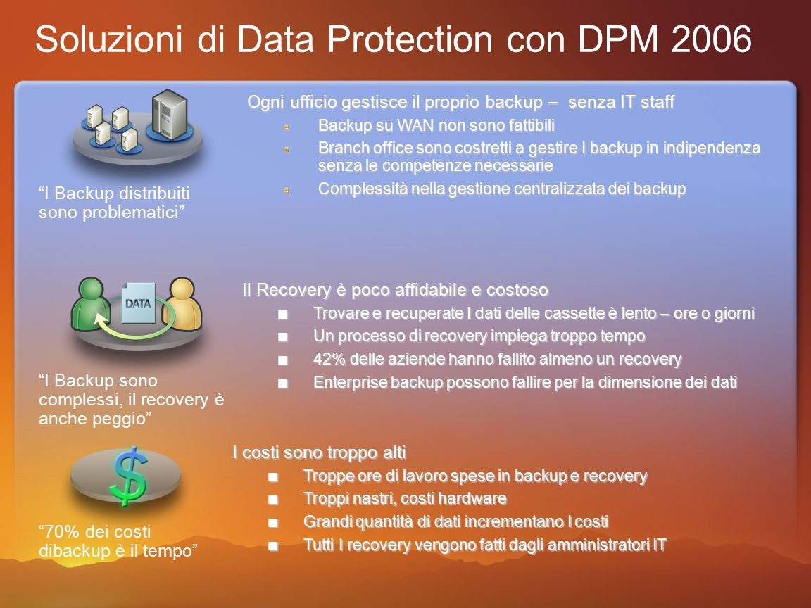 35 ActiveDirectory Soluzioni di Data Protection con DPM 2006 Disk to Disk … to Tape Active Directory Schedulazione di job di backup Integrazione con AD per I nuovi server Mantenimento delle ACL Integrazione con le shadow copy Clients