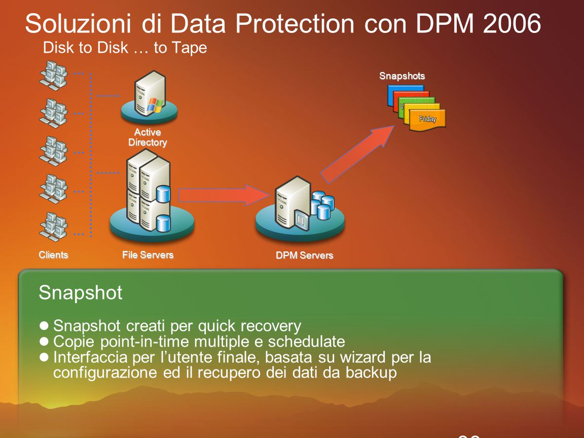 38 Clients ActiveDirectory File Servers Soluzioni di Data Protection con DPM 2006 Disk to Disk … to Tape DPM Servers Snapshot Snapshot creati per quick recovery Copie point-in-time multiple e schedulate Interfaccia per l'utente finale, basata su wizard per la configurazione ed il recupero dei dati da backupSnapshots