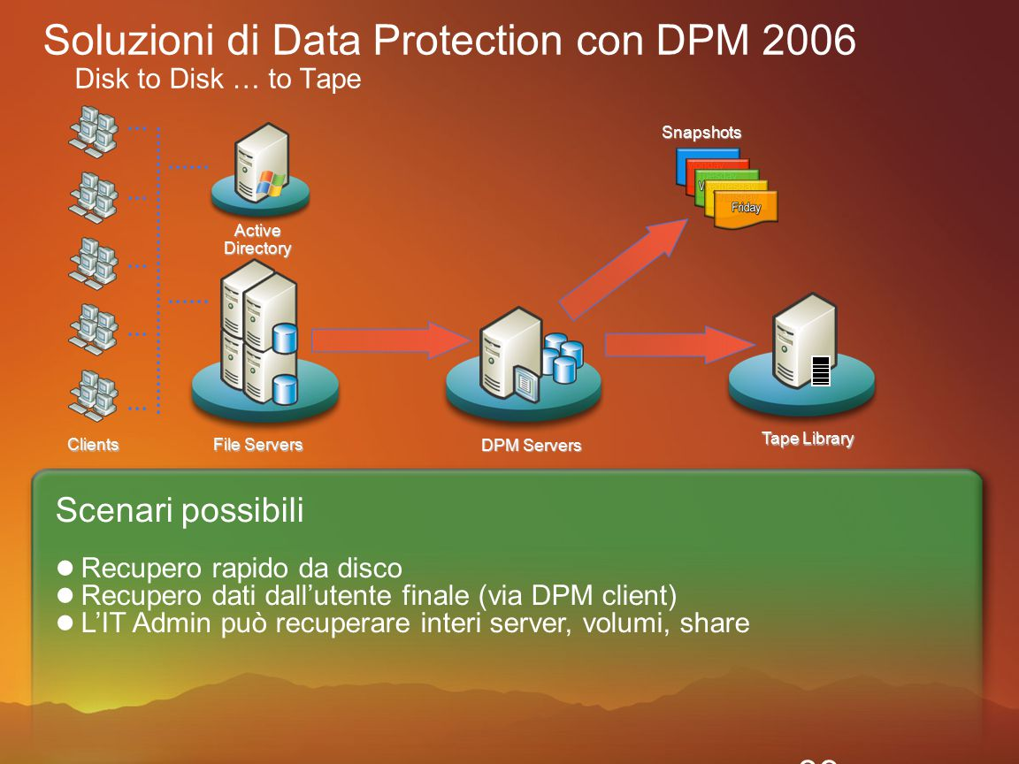 Guidance Developer Tools Systems Management Identity Management Services Information Protection Network Access Protection (NAP) Client and Server OS Server Applications Edge L'offerta Microsoft nell'ambito della sicurezza