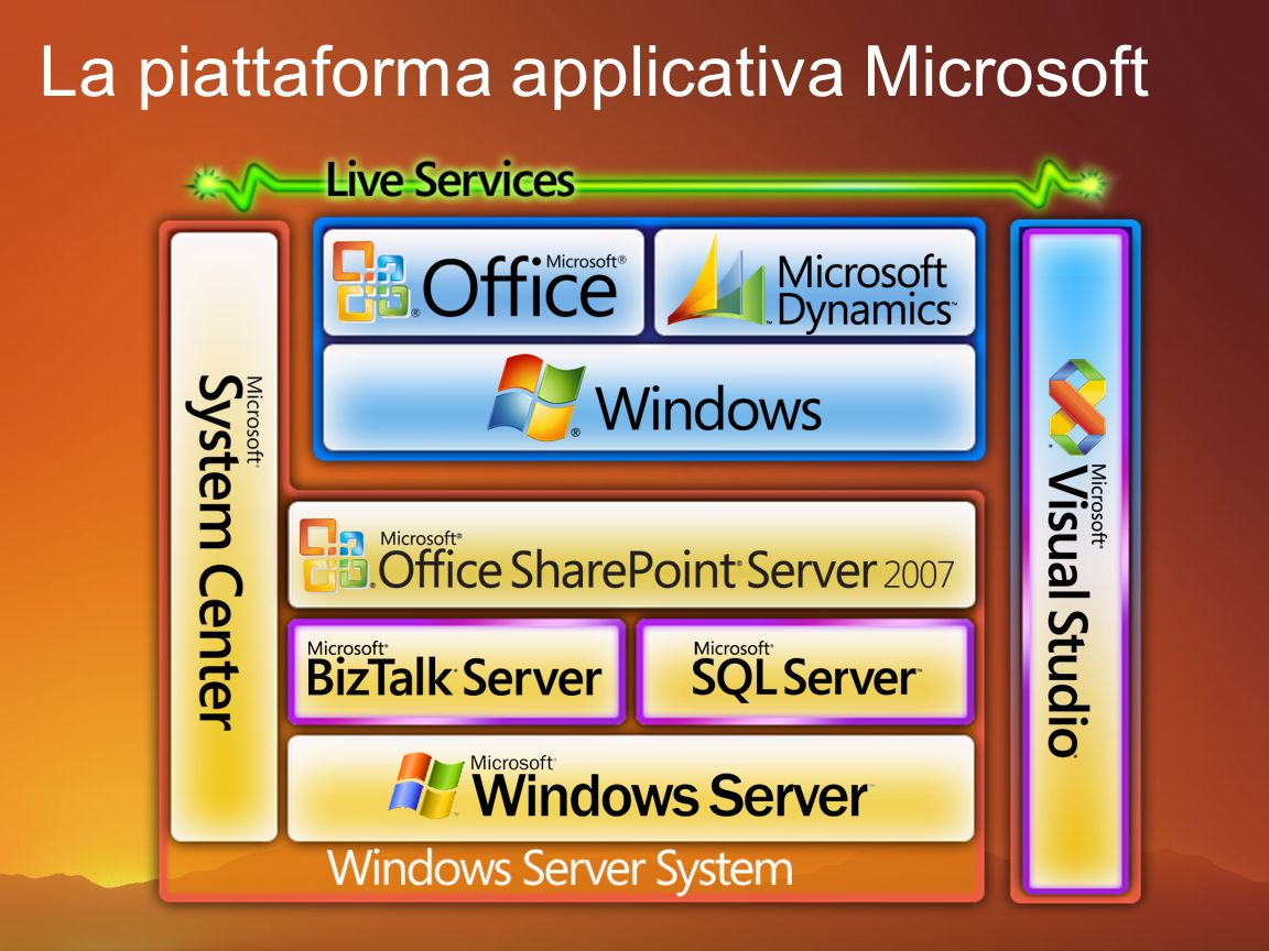 La piattaforma applicativa Microsoft