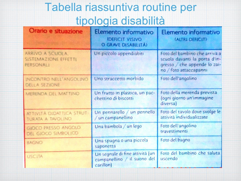 Tabella riassuntiva routine per tipologia disabilità