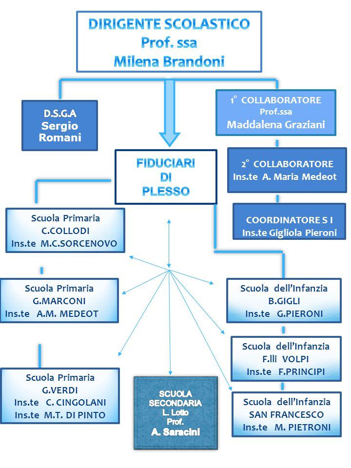 1° 1° COLLABORATORE Prof.ssa Maddalena Graziani Scuola Primaria C.COLLODI Ins.te M.C.SORCENOVO Scuola Primaria G.MARCONI Ins.te A.M. MEDEOT Scuola del