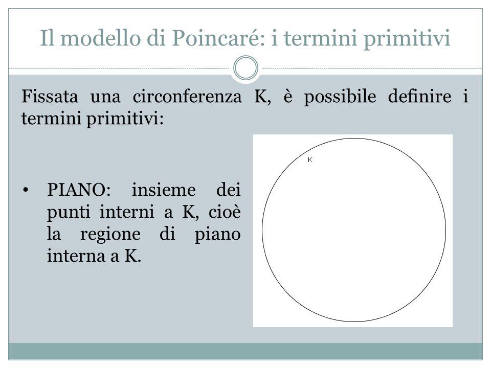 Il modello di Poincaré: i termini primitivi Fissata una circonferenza K, è possibile definire i termini primitivi: PIANO: insieme dei punti interni a