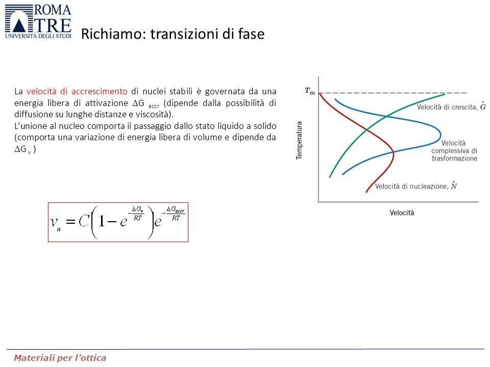 Materiali per l'ottica Richiamo: transizioni di fase La velocità di accrescimento di nuclei stabili è governata da una energia libera di attivazione 
