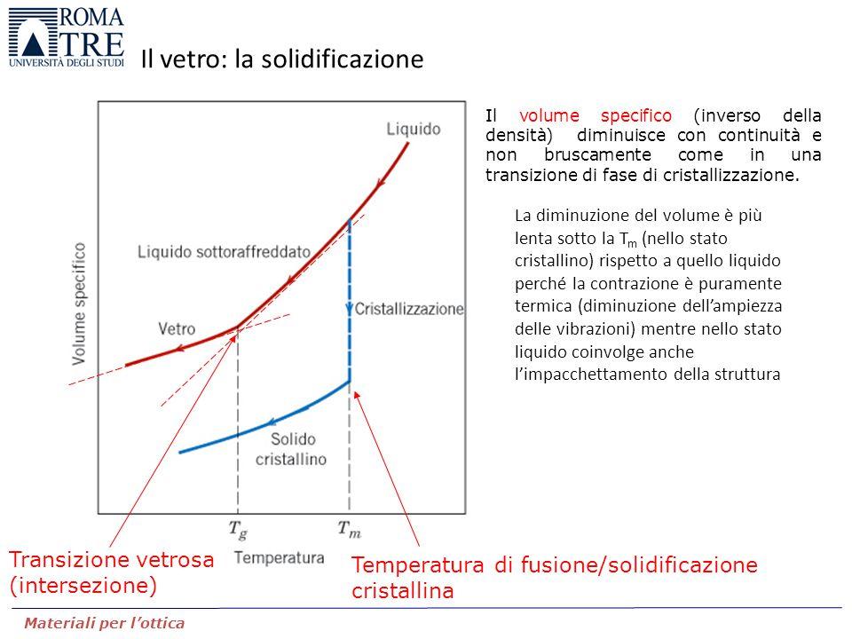 Materiali per l'ottica Il vetro: la solidificazione Il volume specifico (inverso della densità) diminuisce con continuità e non bruscamente come in un