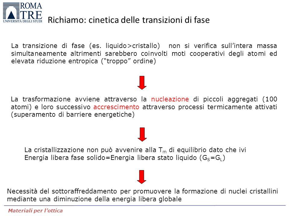 Materiali per l'ottica Richiamo: cinetica delle transizioni di fase La transizione di fase (es. liquido>cristallo) non si verifica sull'intera massa s