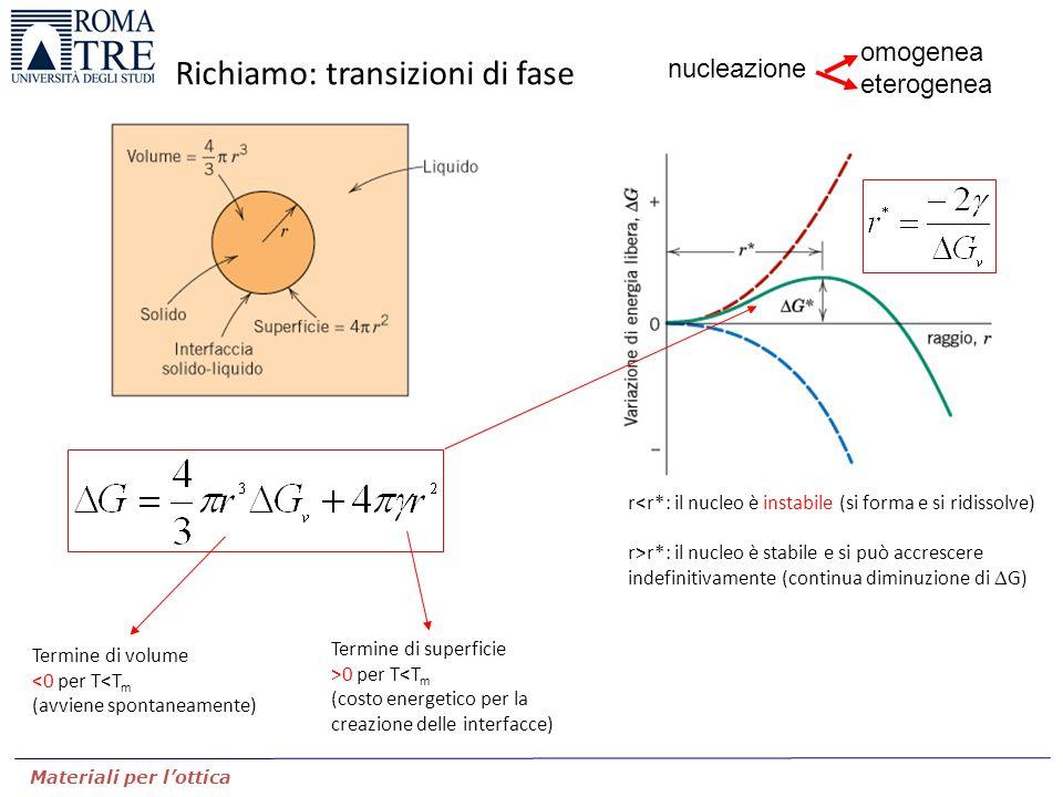 Materiali per l'ottica Richiamo: transizioni di fase Termine di volume <0 per T<T m (avviene spontaneamente) Termine di superficie >0 per T<T m (costo