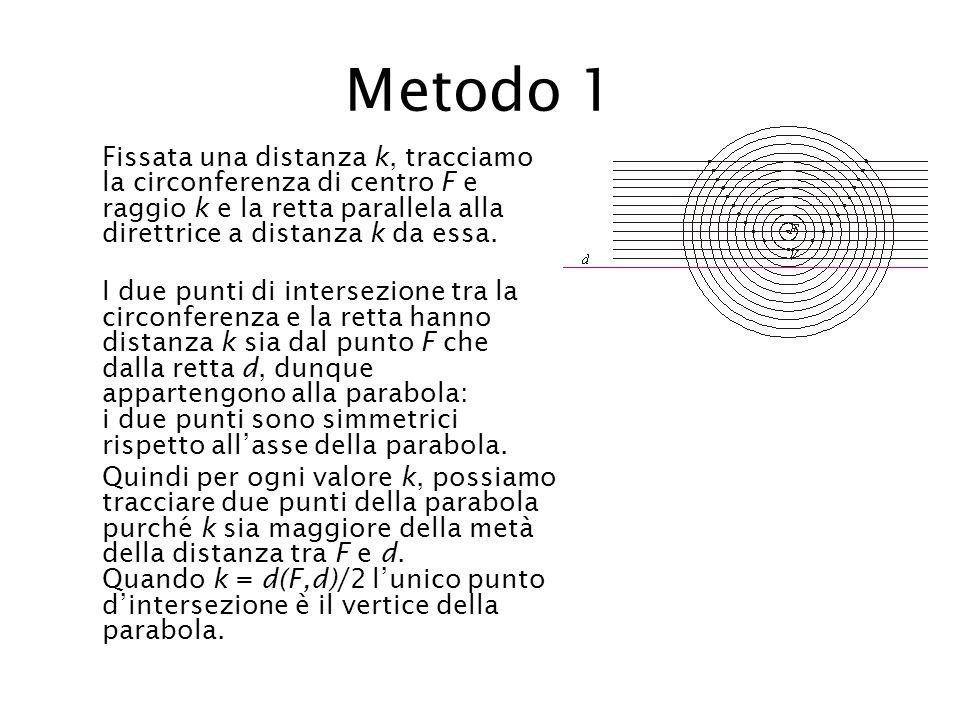 Metodo 1 Fissata una distanza k, tracciamo la circonferenza di centro F e raggio k e la retta parallela alla direttrice a distanza k da essa. I due pu