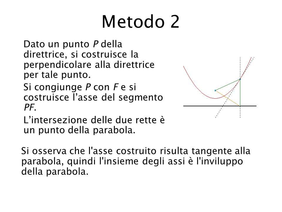 Metodo 2 Dato un punto P della direttrice, si costruisce la perpendicolare alla direttrice per tale punto. Si congiunge P con F e si costruisce l'asse