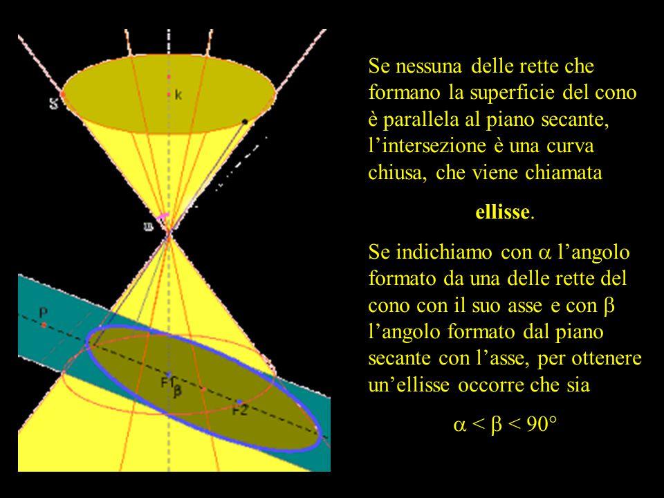 Se nessuna delle rette che formano la superficie del cono è parallela al piano secante, l'intersezione è una curva chiusa, che viene chiamata ellisse.