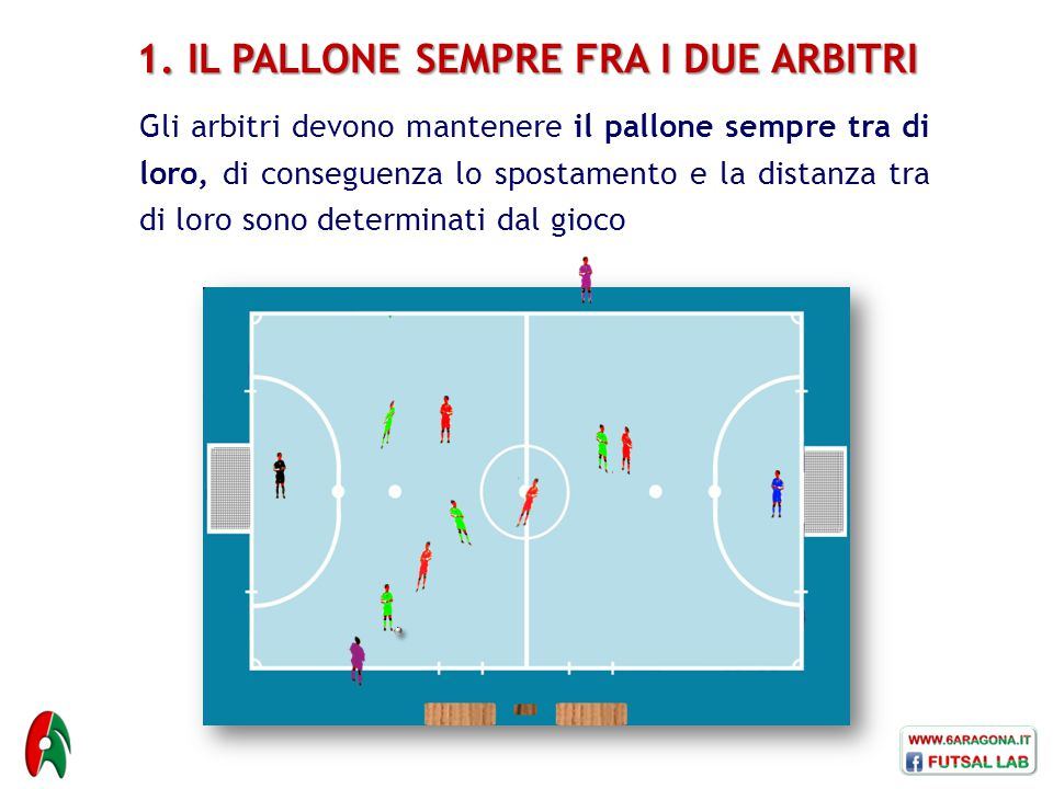 1. IL PALLONE SEMPRE FRA I DUE ARBITRI Gli arbitri devono mantenere il pallone sempre tra di loro, di conseguenza lo spostamento e la distanza tra di