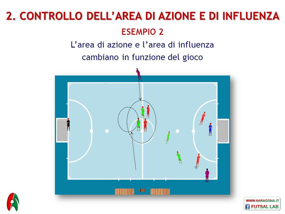 ESEMPIO 2 L'area di azione e l'area di influenza cambiano in funzione del gioco