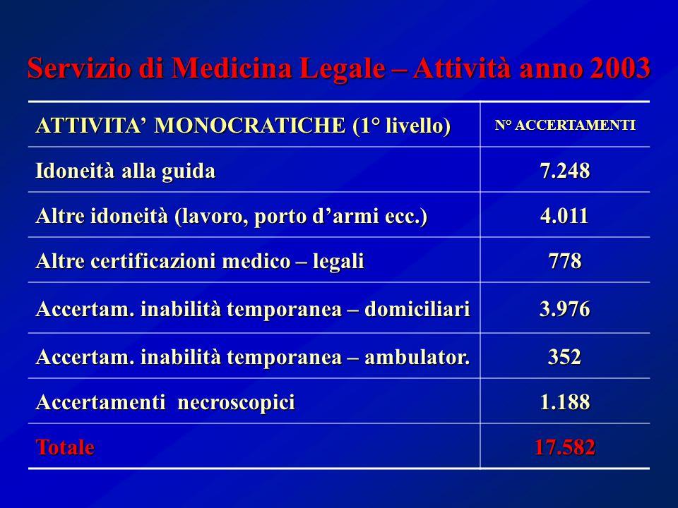 ATTIVITA' MONOCRATICHE (1° livello) N° ACCERTAMENTI Idoneità alla guida 7.248 Altre idoneità (lavoro, porto d'armi ecc.) 4.011 Altre certificazioni medico – legali 778 Accertam.