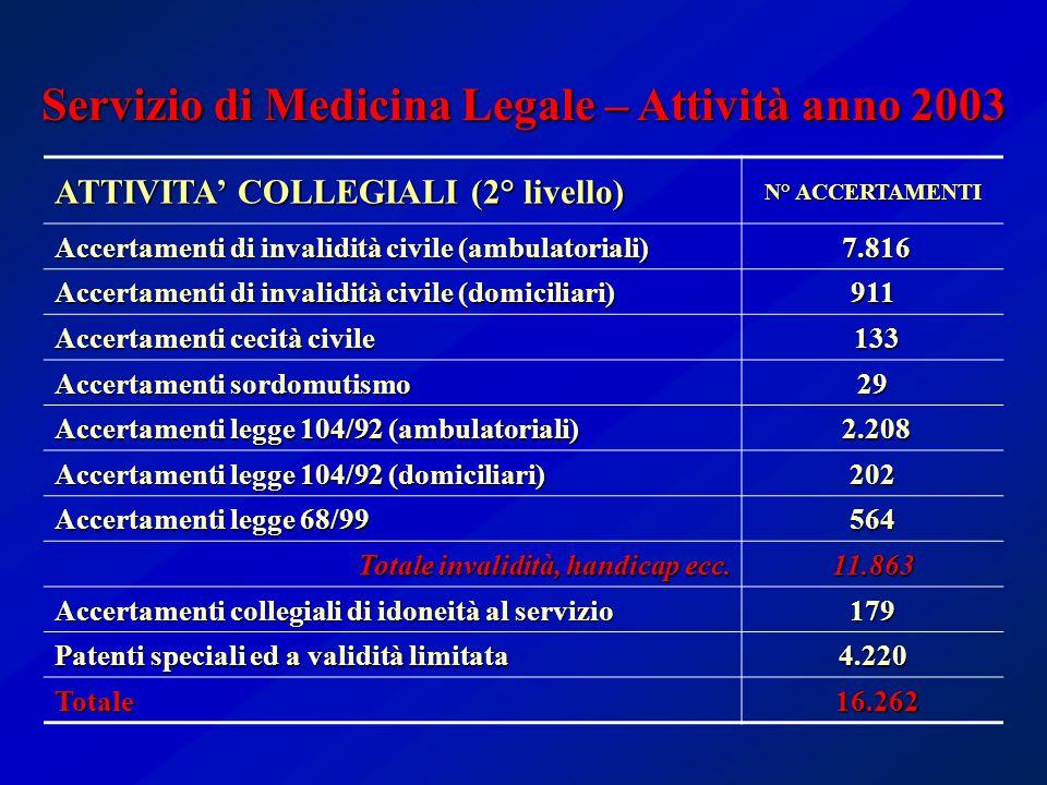 ATTIVITA' COLLEGIALI (2° livello) N° ACCERTAMENTI Accertamenti di invalidità civile (ambulatoriali) 7.816 7.816 Accertamenti di invalidità civile (domiciliari) 911 Accertamenti cecità civile 133 133 Accertamenti sordomutismo 29 Accertamenti legge 104/92 (ambulatoriali) 2.208 2.208 Accertamenti legge 104/92 (domiciliari) 202 Accertamenti legge 68/99 564 Totale invalidità, handicap ecc.