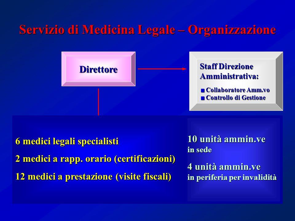 Servizio di Medicina Legale – Organizzazione Direttore Struttura semplice Area Invalidità Medicina Legale Ospedaliera Staff Direzione Amministrativa:
