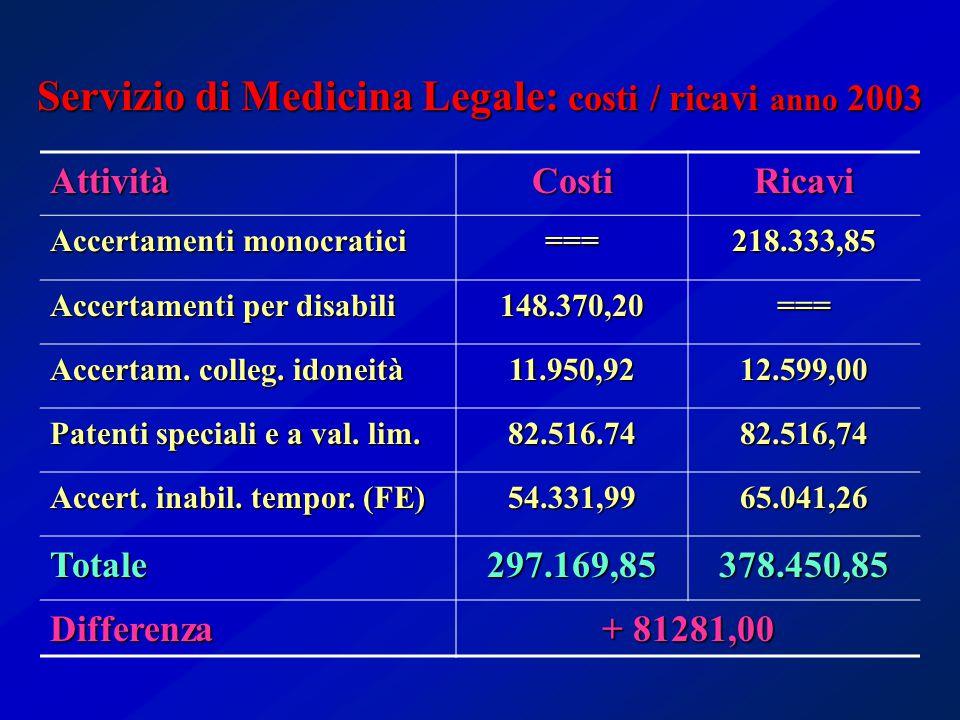Servizio di Medicina Legale: costi / ricavi anno 2003 AttivitàCostiRicavi Accertamenti monocratici ===218.333,85 Accertamenti per disabili 148.370,20=== Accertam.