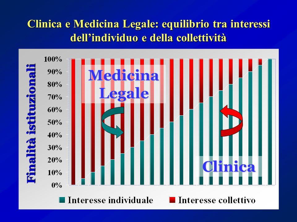 Clinica e Medicina Legale: equilibrio tra interessi dell'individuo e della collettività Finalità istituzionali Clinica Medicina Legale