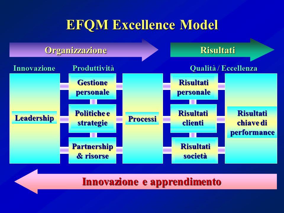 Leadership Processi Risultati clienti Risultati chiave di performance Risultati personale Risultati società Partnership & risorse Politiche e strategie Gestionepersonale Innovazione e apprendimento OrganizzazioneRisultati EFQM Excellence Model InnovazioneProduttività Qualità / Eccellenza