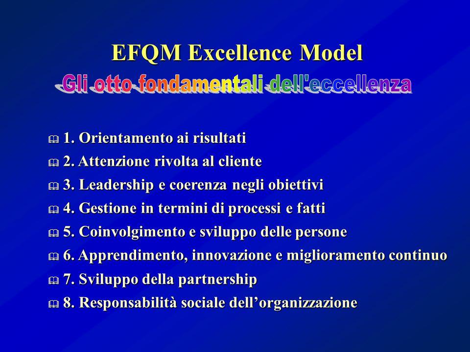  1. Orientamento ai risultati  2. Attenzione rivolta al cliente  3. Leadership e coerenza negli obiettivi  4. Gestione in termini di processi e fa