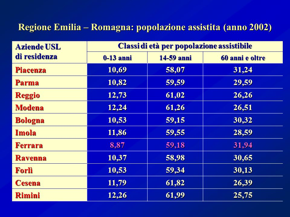 Aziende USL di residenza Classi di età per popolazione assistibile 0-13 anni 14-59 anni 60 anni e oltre Piacenza10,6958,0731,24 Parma10,8259,5929,59 Reggio12,7361,0226,26 Modena12,2461,2626,51 Bologna10,5359,1530,32 Imola11,8659,5528,59 Ferrara8,8759,1831,94 Ravenna10,3758,9830,65 Forlì10,5359,3430,13 Cesena11,7961,8226,39 Rimini12,2661,9925,75 Regione Emilia – Romagna: popolazione assistita (anno 2002)